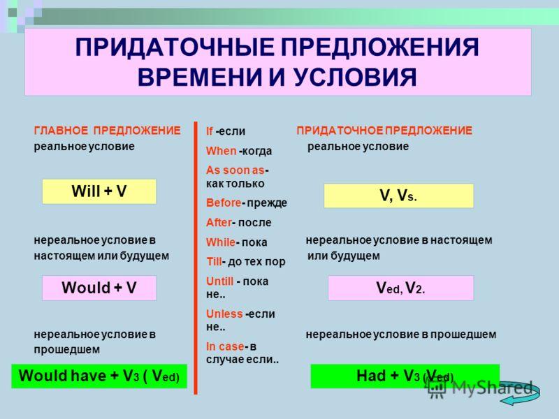 придаточные предложения нереального условия в английском