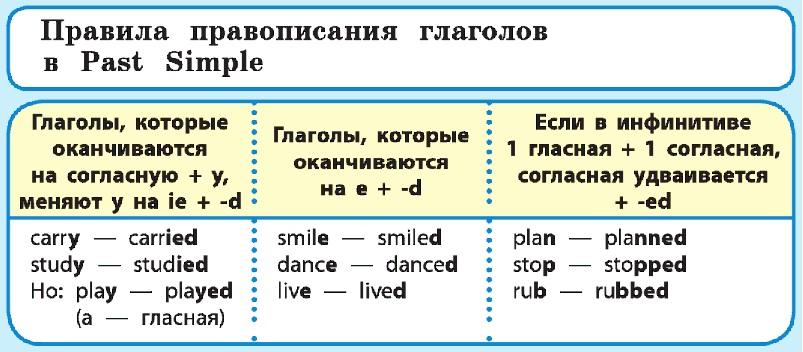 правила написания s в английском языке