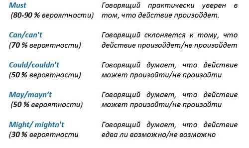 Инфинитивная частица to и модальные глаголы — учим английский сами6