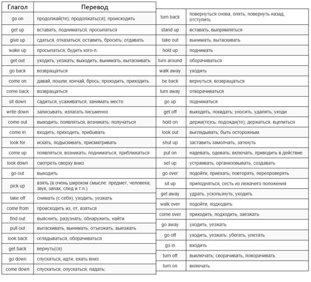 ТОП Фразовых Глаголов Со Словом Put - Основные Значения И Примеры - Учим английский вместе