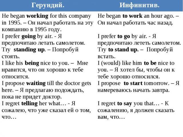 Разница Между Герундием И Инфинитивом - Учим английский вместе
