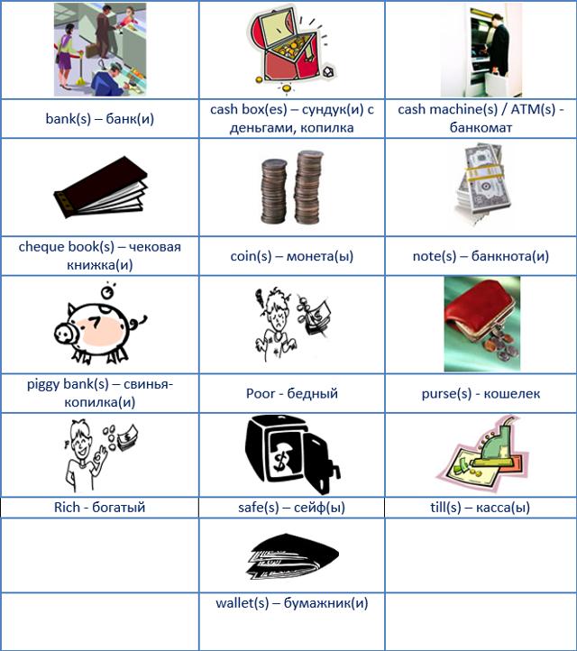 Говорим О Деньгах На Английском - Учим английский вместе