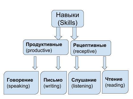 Просто Об Английском — Как Легко И Просто Выучить Английский Язык - Учим английский вместе
