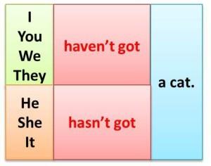 Употребление Have Got В Английском Языке И Его Перевод На Русский - Учим английский вместе
