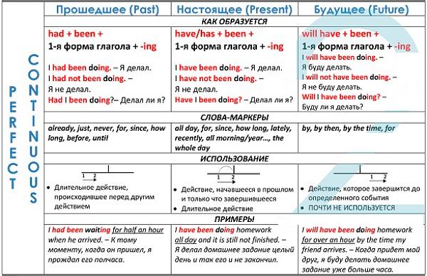 Все Времена Английского Языка - Образования 12 Времен Английского С Сводными Таблицами - Учим английский вместе