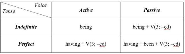 Причастие В Английском Языке (participle): Функции, Формы, Правила Образования И Примеры С Таблицей - Учим английский вместе