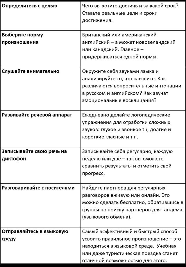 Как Избавиться От Русского Акцента В Английском - Учим английский вместе