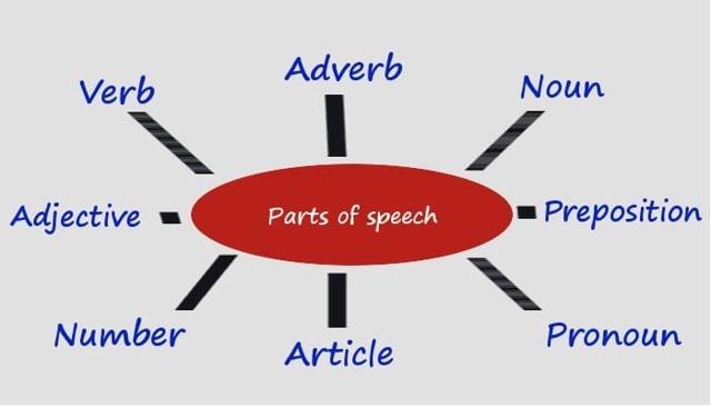 Части Речи В Английском Языке: Образование, Как Определить Самостоятельные И Служебные Части Речи - Учим английский вместе