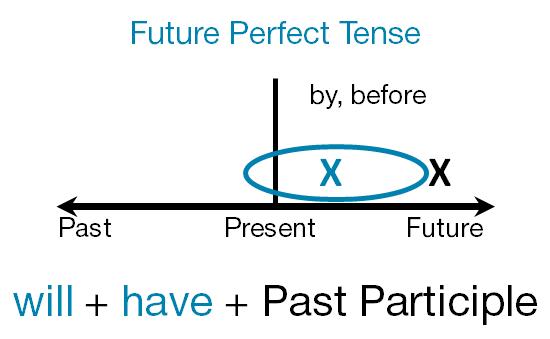 В Чем Особенности Времен Perfect В Английском - Учим английский вместе
