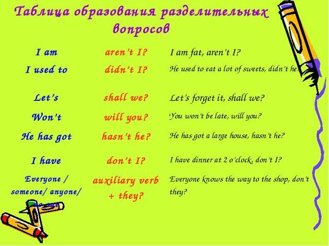 Как Задать Разделительный Вопрос На Английском Языке - Учим английский вместе
