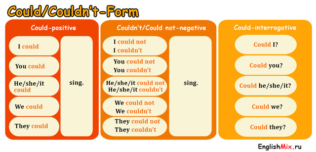 №69: Глаголы Can И Could - Учим английский вместе