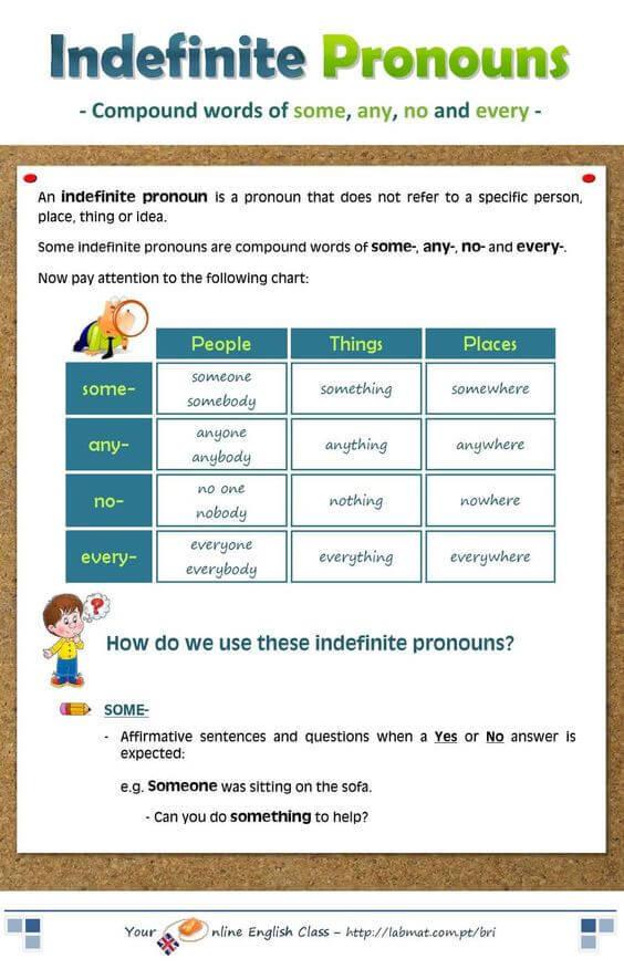 Местоимения В Английском - Учим английский вместе
