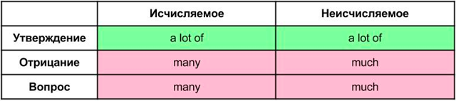 Больше Не Путайтесь: Much, Many, A Lot Of - Учим английский вместе