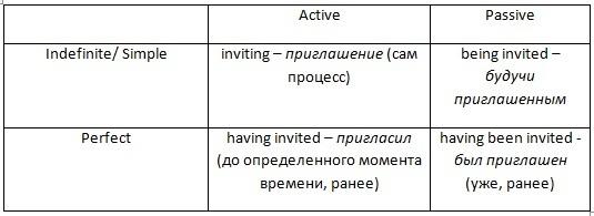 Герундий В Английском Языке (gerund) — Правила, Примеры, Формы - Учим английский вместе