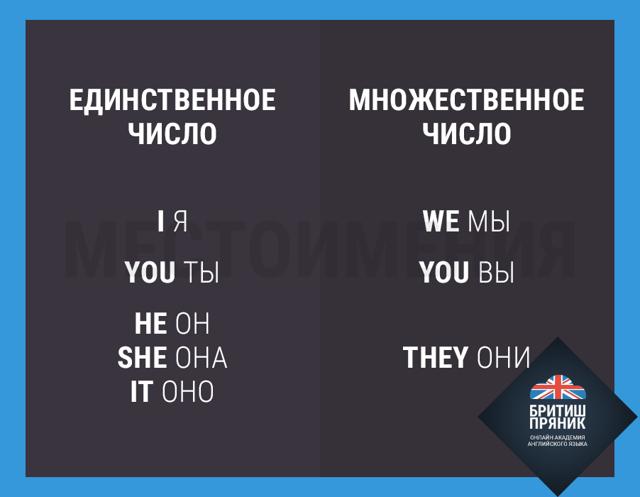 Определение, Каково Оно В Предложении? - Учим английский вместе