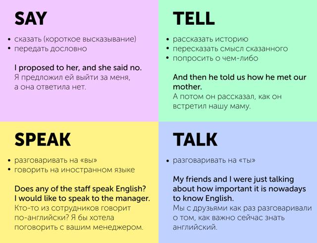 В Чем Разница Между Say, Tell, Speak И Talk: Особенности Употребления В Английском Языке - Учим английский вместе