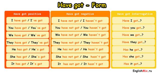 В Чем Разница Между Have/has/had И Have Got: Когда Употребляется Have, А Когда Has И Had - Учим английский вместе