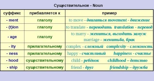 Как Использовать Правила Словообразования При Общении На Английском? - Учим английский вместе
