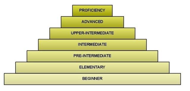 Что Такое Уровень Intermediate В Изучении Английского? - Учим английский вместе