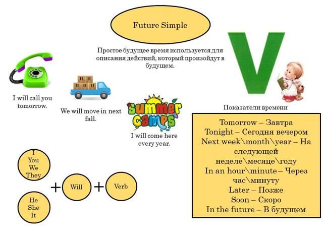 Future Simple (Фьюче Симпл) — Будущее Время В Английском Языке - Учим английский вместе
