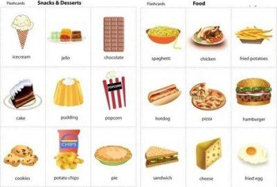 Тема Кухня В Английском Языке - Учим английский вместе