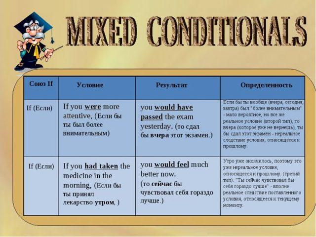 Видеоурок: Четыре Типа Mixed Conditionals В Английском - Учим английский вместе