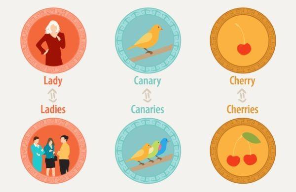 Английские Фразовые Глаголы О Наблюдении (look) - Учим английский вместе