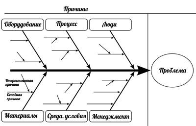 Урок 76: Ищем Причинно-следственные Связи - Учим английский вместе