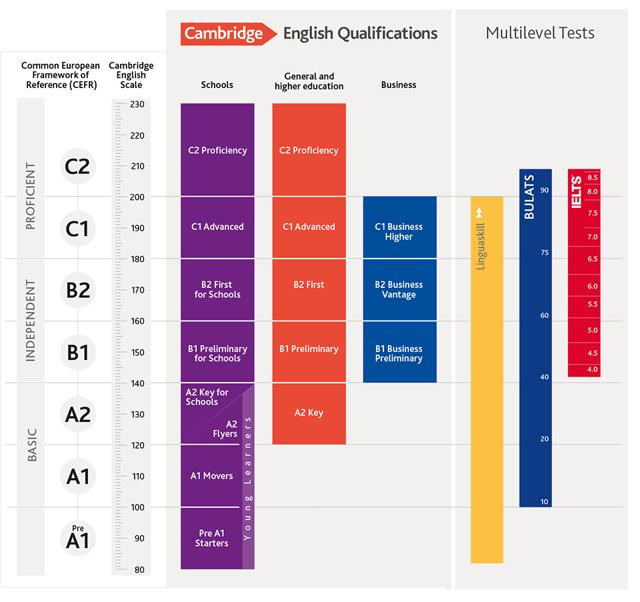 Рівень Intermediate — Опис Рівня Володіння Англійською B1 - Учим английский вместе