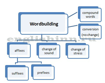 Об Английском Словообразовании: От А До Я - Учим английский вместе