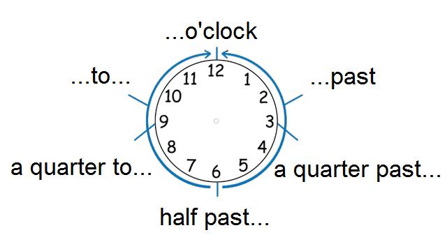 №33: Приблизительное И Точное Время - Учим английский вместе