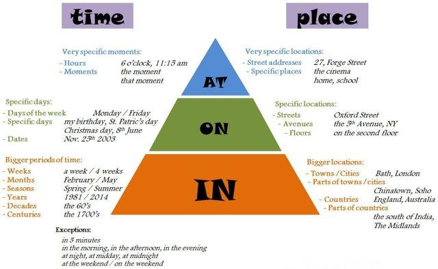 Предлоги В Английском - Учим английский вместе