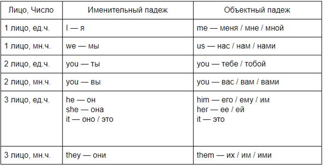 Основы Грамматики Английского Языка - Главные Правила В Английском Языке - Учим английский вместе