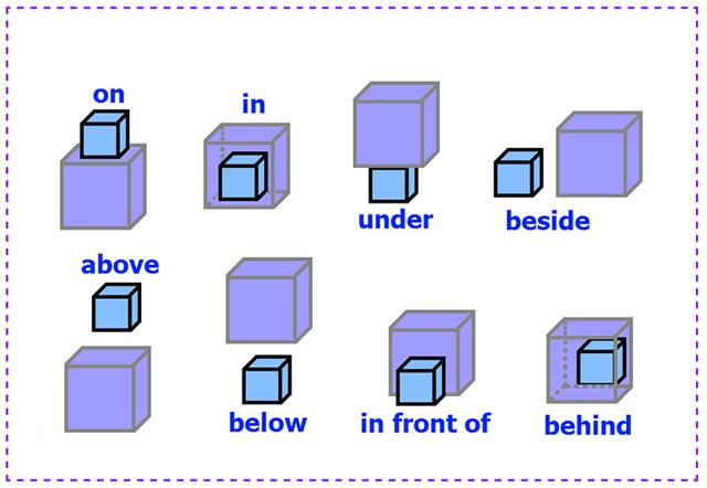 Предлоги В Английском Языке (prepositions): Правила Употребления Английских Предлогов С Таблицей И Примерами - Учим английский вместе