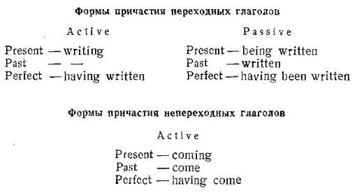 Какое Счастье - Знать Английское Причастие - Учим английский вместе