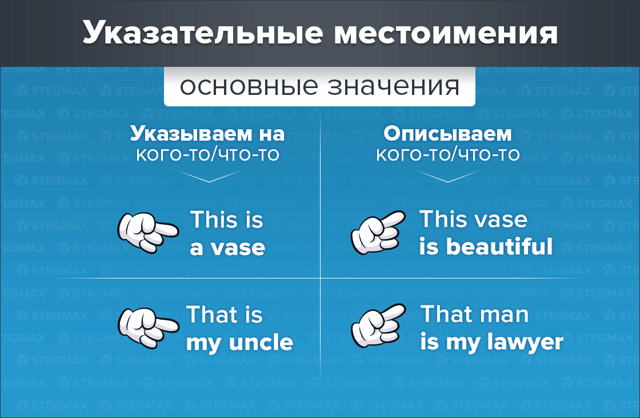 В Чем Разница Между This И That? - Учим английский вместе