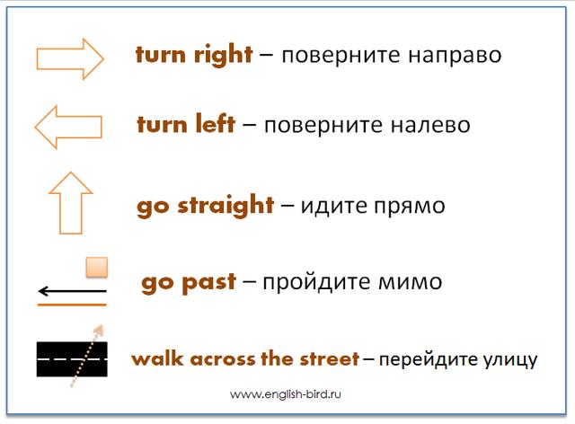Ориентирование В Городе На Английском - Как Объяснить Дорогу На Английском - Учим английский вместе
