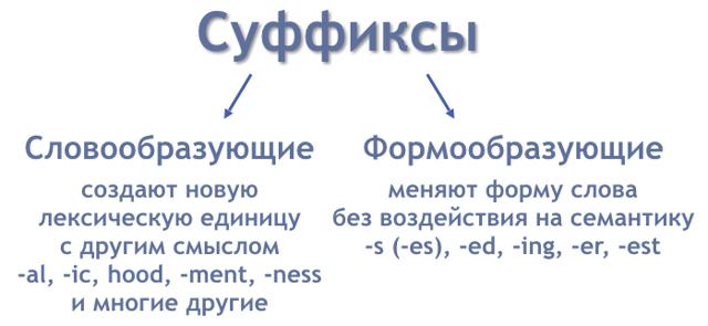 Суффиксы В Английском Языке - Как Правильно Писать Английские Суффиксы? - Учим английский вместе