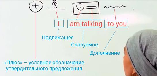 Схема Построения Предложений В Английском Языке - Правила Построения Предложений В Английском - Учим английский вместе