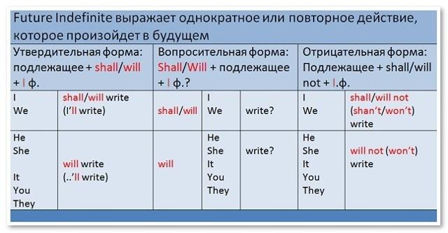Future Simple - Для Чего Нужно Будущее Время - Учим английский вместе