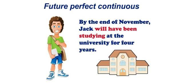 Future Perfect Continuous – Будущее Совершенно-длительное Время - Учим английский вместе