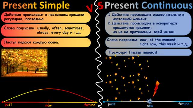Present Simple И Present Continuous: Онлайн-упражнение С Ответами На Сравнение Времен - Учим английский вместе