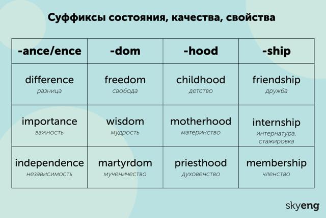 Суффиксы В Английском Языке – Эффективный Способ Расширения Лексикона - Учим английский вместе
