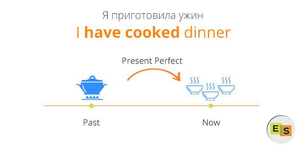 Present Perfect Особенности Употребления Настоящего Завершенного Времени В Английском Языке - Учим английский вместе