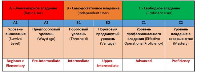 Как Повысить Уровень Английского До Upper-intermediate И Advanced - Учим английский вместе