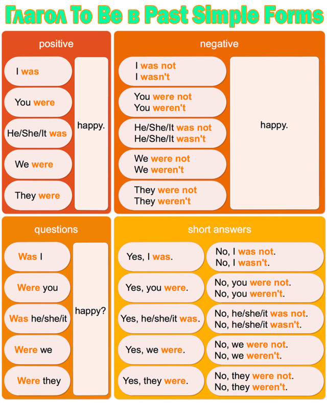 Was И Were - Правила Употребления Was/were - Учим английский вместе