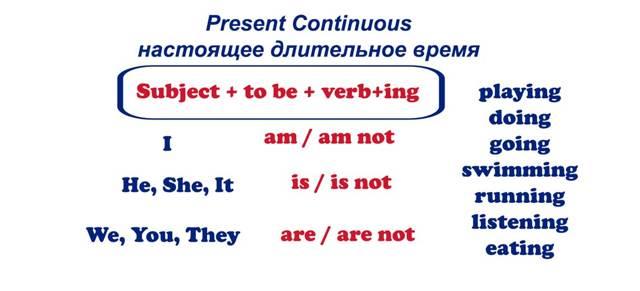 Present Continuous Особенности Употребления Настоящего Длительного Времени В Английском Язык - Учим английский вместе