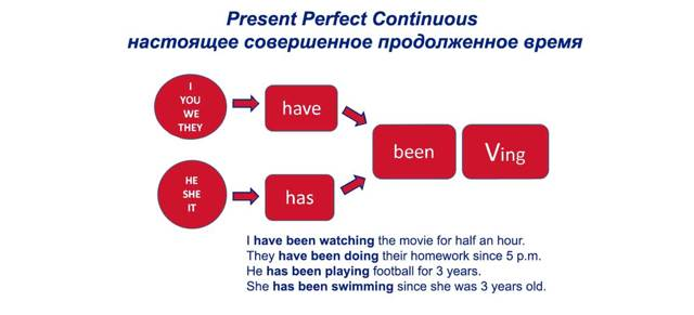 Present Perfect Continuous — Настоящее Длительное Совершенное Время Правила И Примеры Употребления В Английском Языке - Учим английский вместе