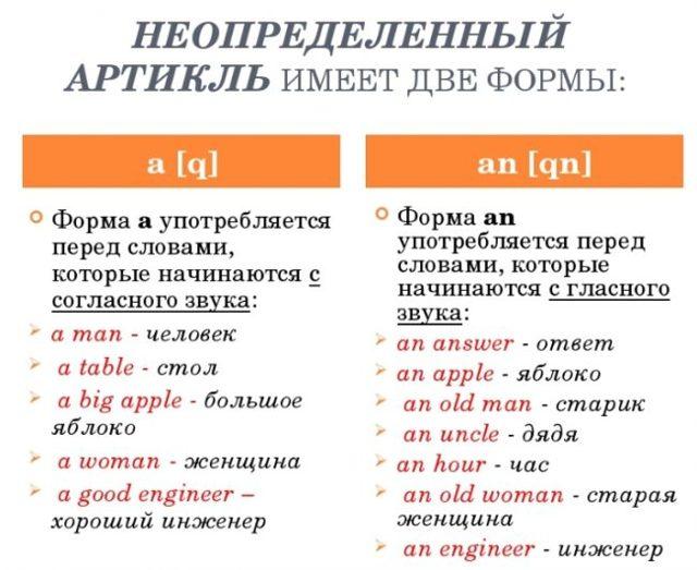 Неопределенный Артикль В Английском - Учим английский вместе