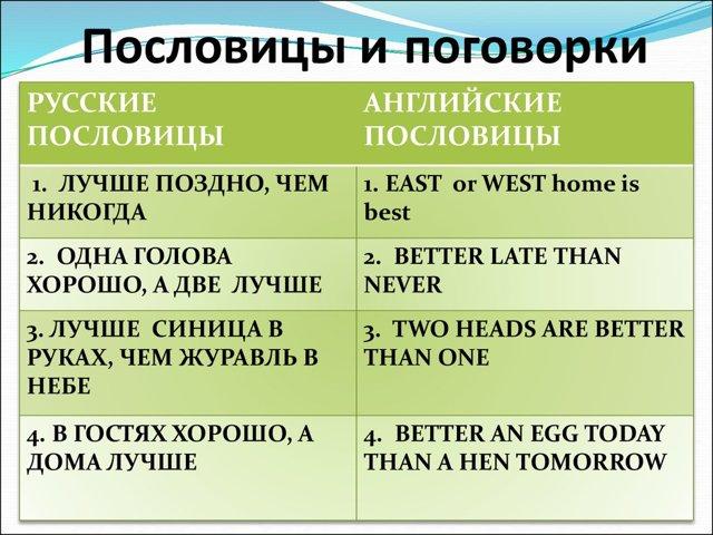 Русские Пословицы На Английский Лад - Учим английский вместе